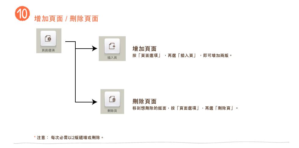 結賬流程1